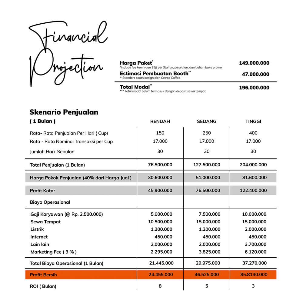 perhitungan laba rugi dan financial projection
